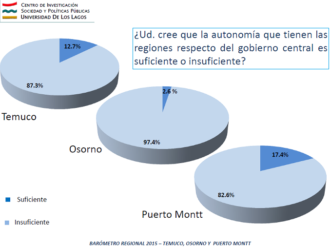 Autonomía Regional Temuco Osorno Puerto Montt