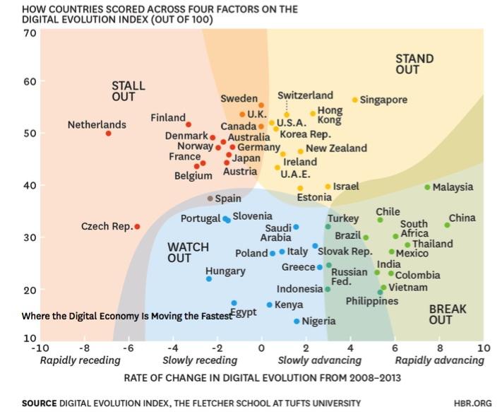 Chile en la economía digital