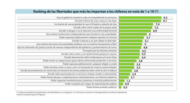 estas son las 22 libertades que le interesan a los chilenos