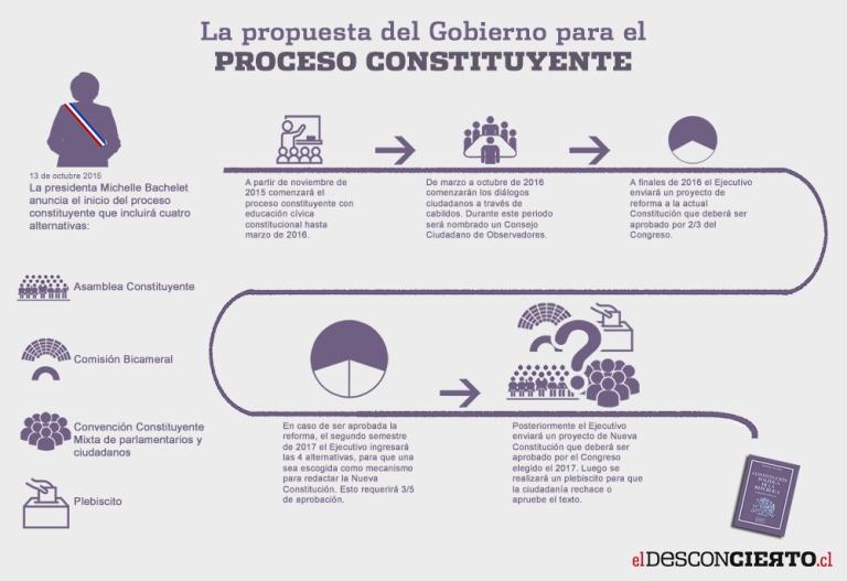 Inforgrafía-Proceso-Constituyente