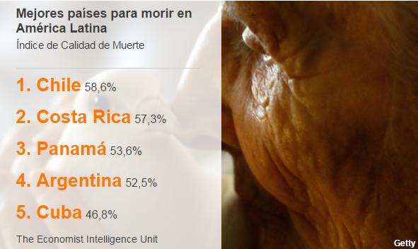 Mejores países para morir en América Latina