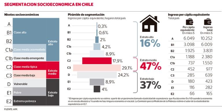 clase media es mayoría en Chile