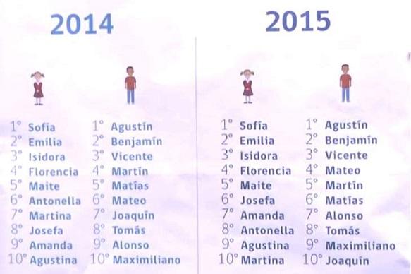 Nombre incritos registro civil 2015