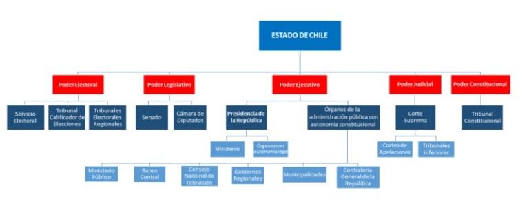 Estructura del Estado de Chile