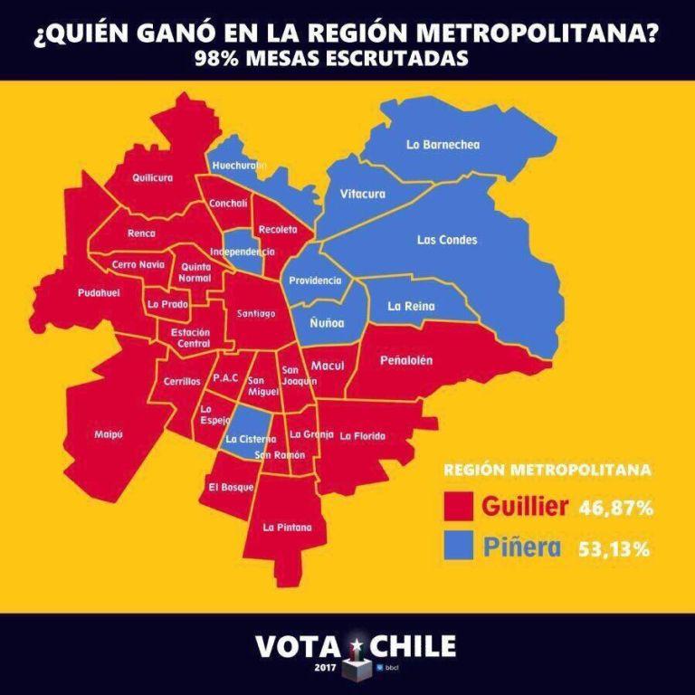 Guillier vs Piñera en Santiago