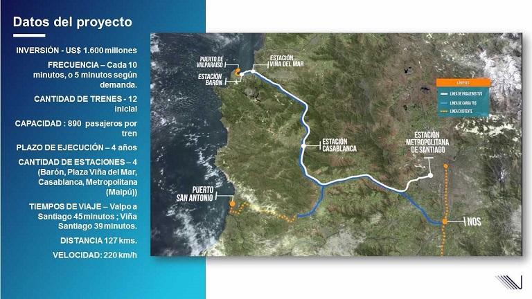 Ruta tren rápido Santiago-Valparaíso